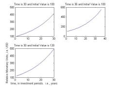 Without perspective, investment curves have similar exponential patterns.