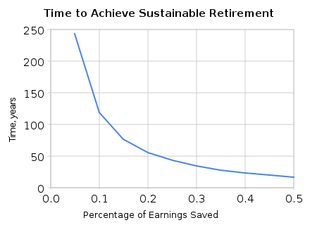 http://adventuresinmissingthepoint.files.wordpress.com/2010/06/american-sustainable-retirement1.png?w=450&h=320