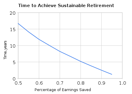 http://adventuresinmissingthepoint.files.wordpress.com/2010/06/ere-sustainable-retirement1.png?w=450&h=320